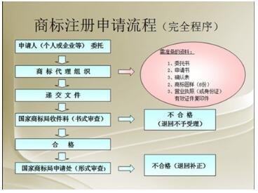 2017年商标注册流程